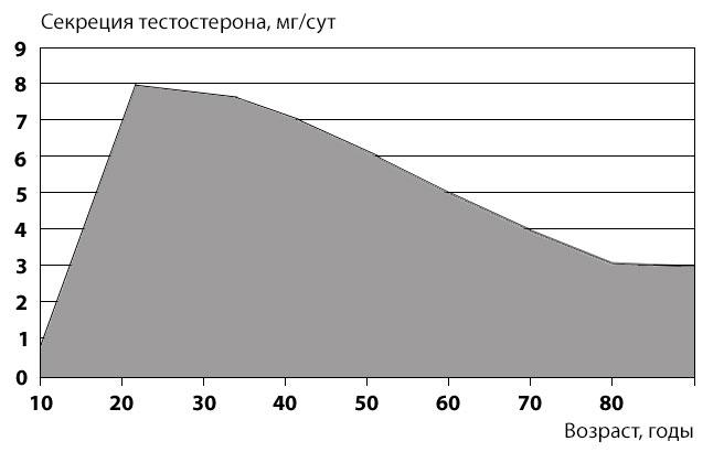 erekció a gondolat erejével az ureaplasma-ból való erekció problémái