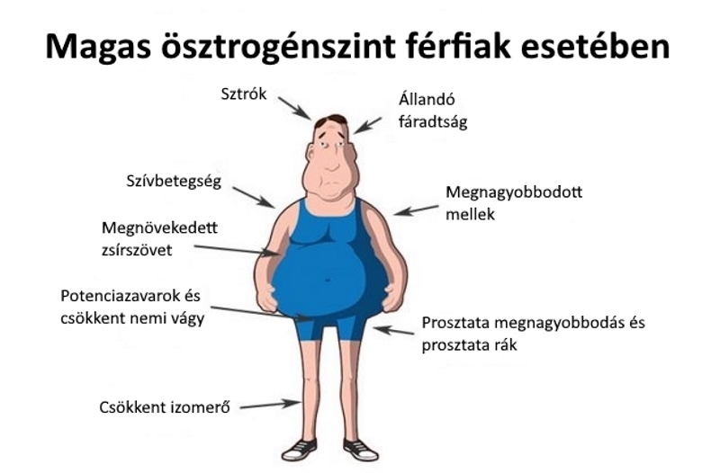 Az alacsony tesztoszteronszint tünetei